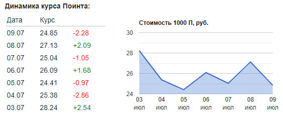 Биржа поинтов VKStorm