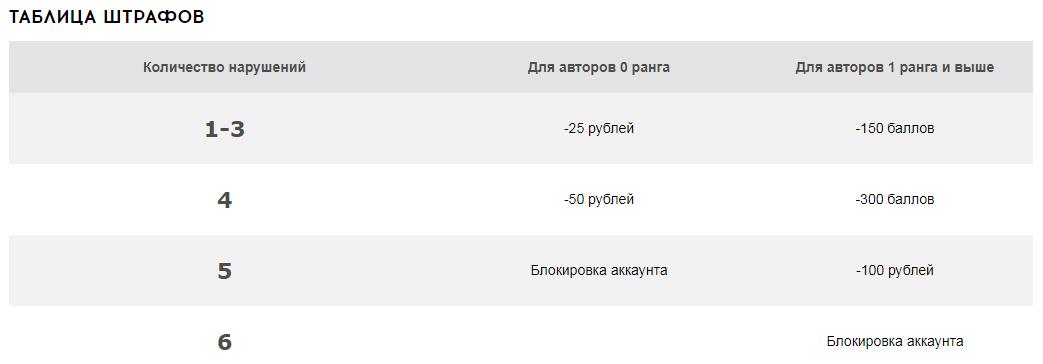 Система штрафов на QComment